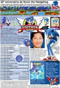 JOGOS DE VÍDEO: 30º aniversário de Sonic the Hedgehog infographic