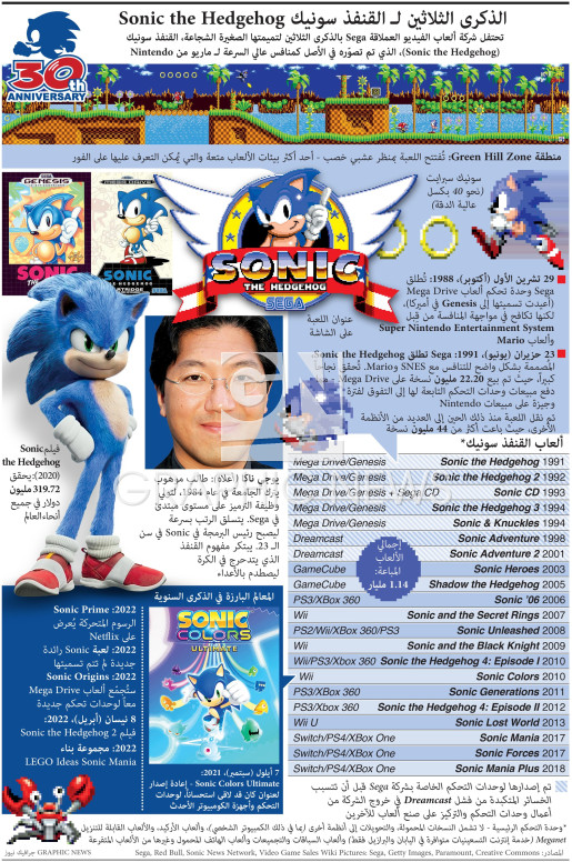 Sonic the Hedgehog 30th anniversary infographic