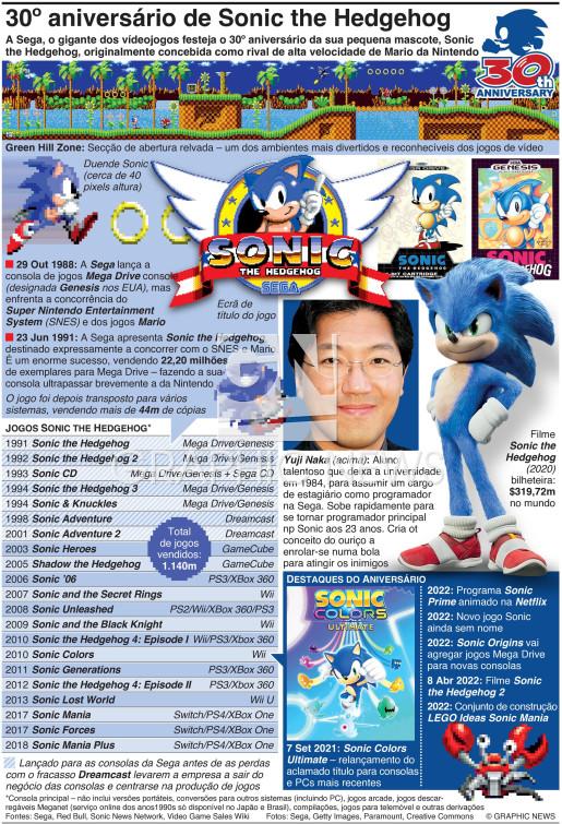 30º aniversário de Sonic the Hedgehog infographic