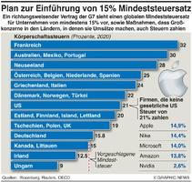 BUSINESS: G7 Plan für Mindeststeuer infographic