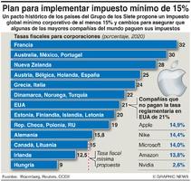 NEGOCIOS: Plan de impuesto mínimo del G7 infographic