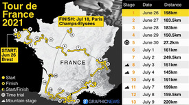 CYCLING: Tour de France 2021 route video (1) infographic