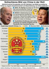 POLITICS: Weltsicht von China infographic