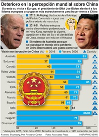 POLÍTICA: Visiones mundiales sobre China infographic