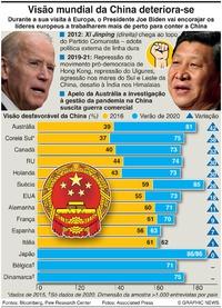 POLÍTICA: Visão mundial da China infographic
