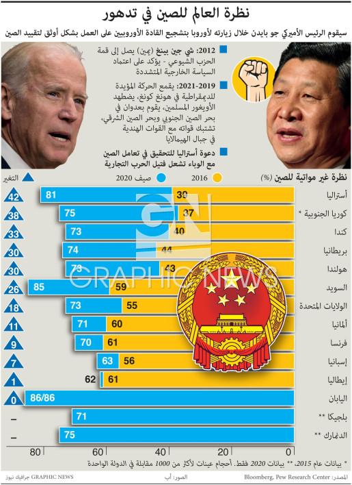 نظرة العالم للصين في تدهور infographic