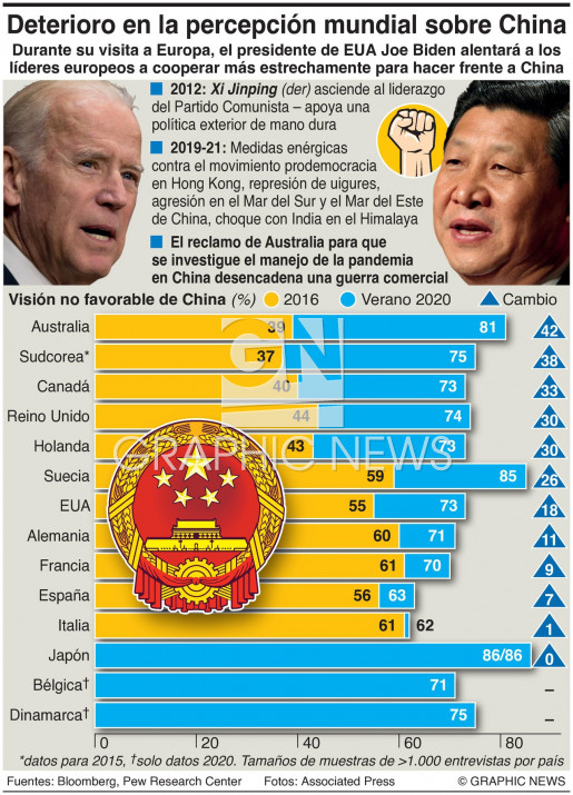 Visiones mundiales sobre China infographic