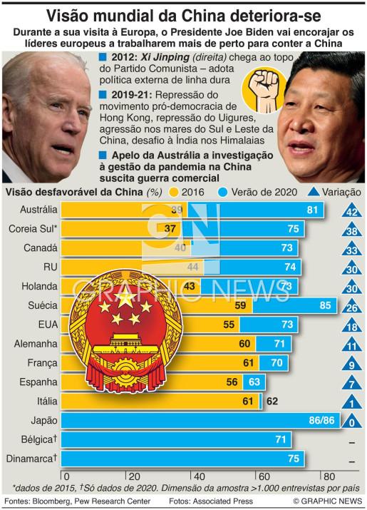 Visão mundial da China infographic