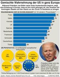 POLITIK: Umfrage zu US Verlässlichkeit infographic