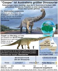 WISSENSCHAFT: Neuer Riesen-Dinosaurier in Australiens Outback gefunden infographic