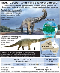 SCIENCE: Giant new dinosaur found in Australian outback infographic