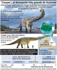 CIENCIA: Nueva especie de dinosaurio gigante del interior de Australia infographic