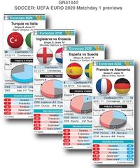 SOCCER: Previos Fecha 1 Eurocopa UEFA 2020  infographic