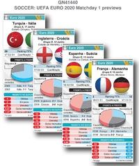FUTEBOL: Euro 2020, Antevisões da Jornada 1 infographic