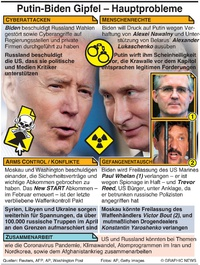 POLITIK: Biden-Putin Gipfel Agenda infographic