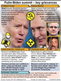 POLITICS: Biden-Putin summit agenda infographic