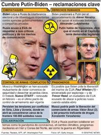 POLÍTICA: Agenda de la cumbre Biden-Putin infographic