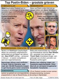 POLITIEK: Agenda top Biden-Poetin infographic