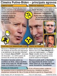 POLÍTICA: Agenda da cimeira Biden-Putine infographic