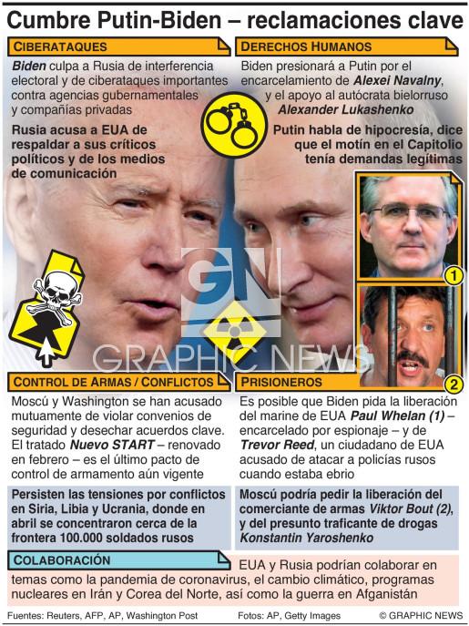 Agenda de la cumbre Biden-Putin infographic