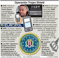 CRIMEN: Operación Trojan Shield infographic