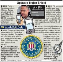 MISDAAD: Operatie Trojan Shield infographic