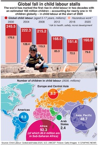 POPULATION: Child labour global trends infographic