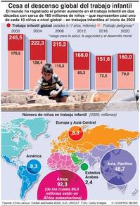 POBLACIÓN: Tendencias globales en trabajo infantil infographic
