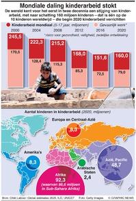 BEVOLKING: Mondiale trend kinderarbeid infographic