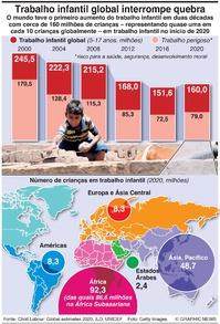 POPULAÇÃO: Tendências globais no trabalho infantil infographic