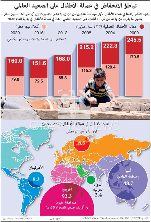 تباطؤ الانخفاض في عمالة الأطفال على الصعيد العالمي infographic