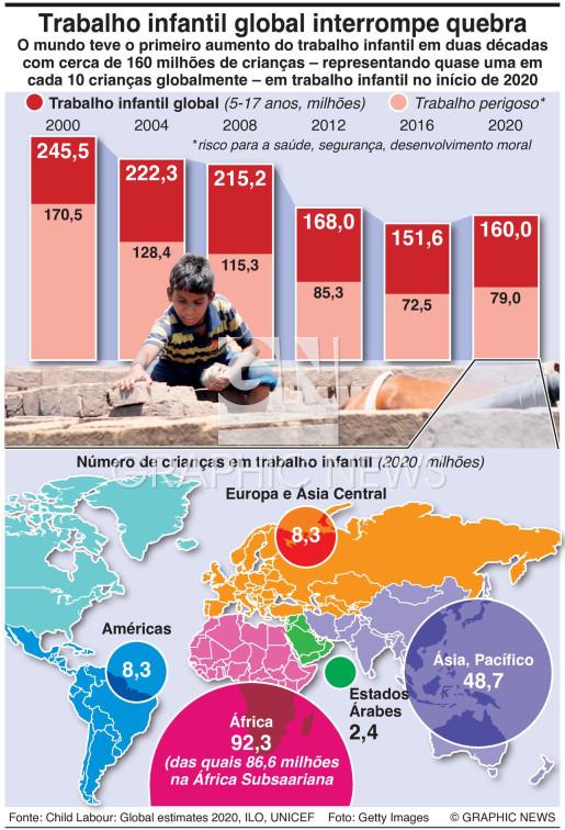 Tendências globais no trabalho infantil infographic