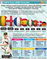 FUSSBALL: UEFA Euro 2020 Favoriten infographic
