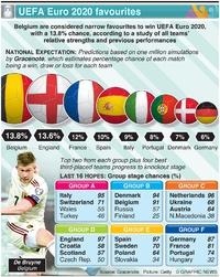 SOCCER: UEFA Euro 2020 favourites infographic