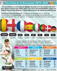 SOCCER: Favoritos en la Eurocopa UEFA 2020 infographic