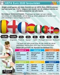 VOETBAL: UEFA Euro 2020 favourieten infographic