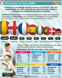 FUTEBOL: Favoritos no Euro 2020 infographic