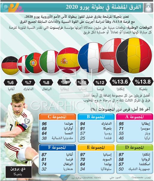 الفرق المفضلة في بطولة يورو 2020 infographic