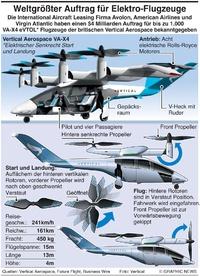 BUSINESS: Großauftrag für E-Flugzeuge infographic