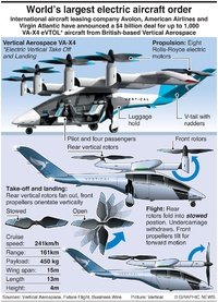 BUSINESS: Largest electric aircraft order infographic