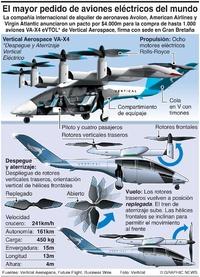 NEGOCIOS: El mayor pedido de aviones eléctricos infographic
