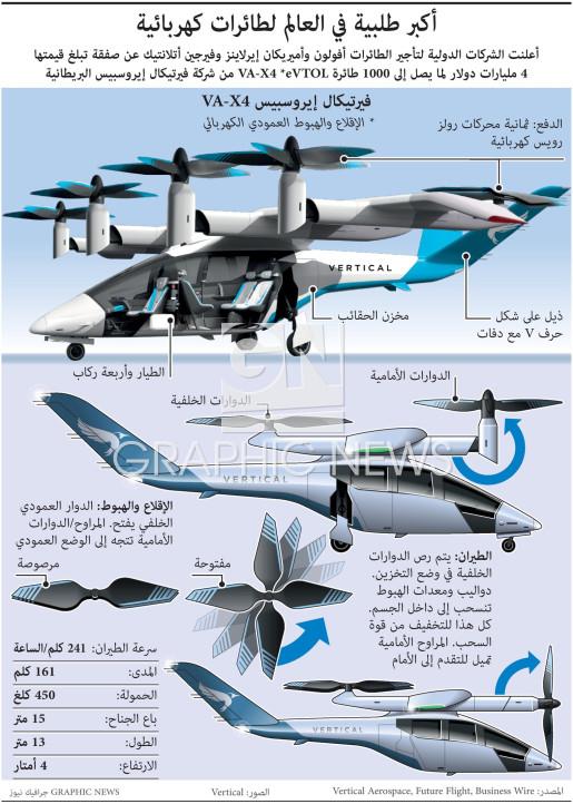 أكبر طلبية في العالم لطائرات كهربائية infographic