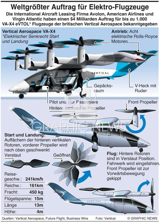 Großauftrag für E-Flugzeuge infographic