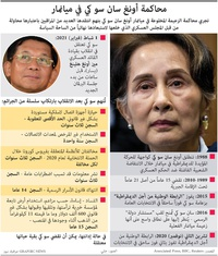 ميانمار: محاكمة أونغ سان سو كي في ميانمار infographic