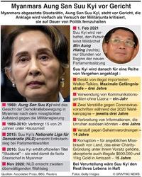 MYANMAR: Aung San Suu Kyi steht vor Gericht infographic