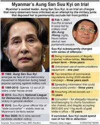 MYANMAR: Aung San Suu Kyi trial infographic