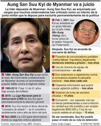 MYANMAR: Juicio de Aung San Suu Kyi trial infographic