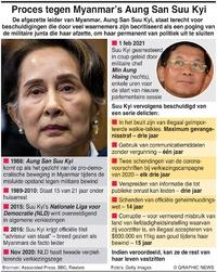 MYANMAR: Proces tegen Aung San Suu Kyi infographic