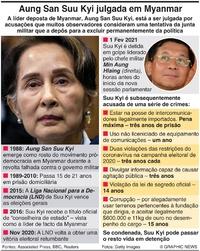 MYANMAR: Julgamentod de Aung San Suu Kyitrial infographic