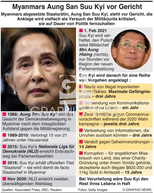 Aung San Suu Kyi steht vor Gericht infographic